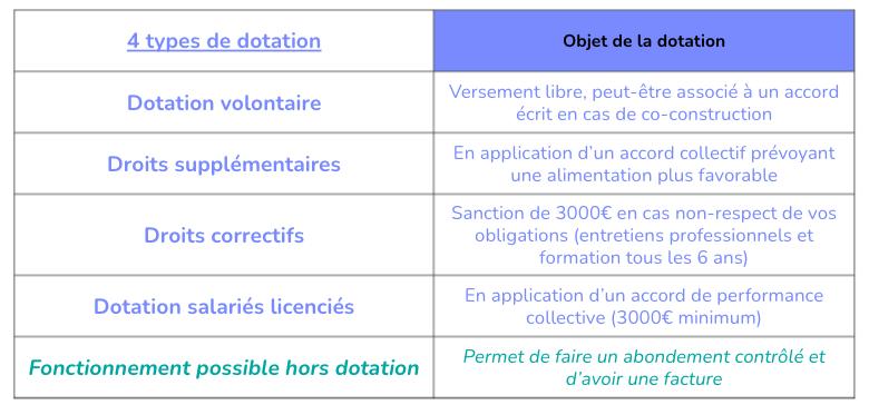 Synthèse des dotations possibles sur EDEF